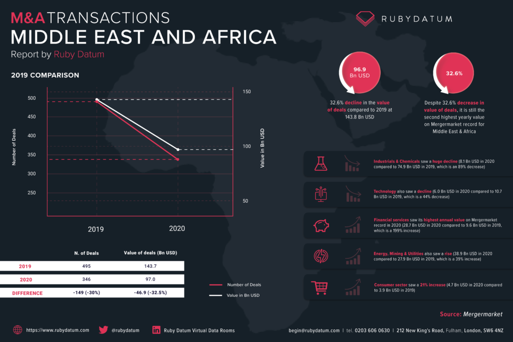 M&A Transactions in the Middle East and Africa, a report by Ruby Datum